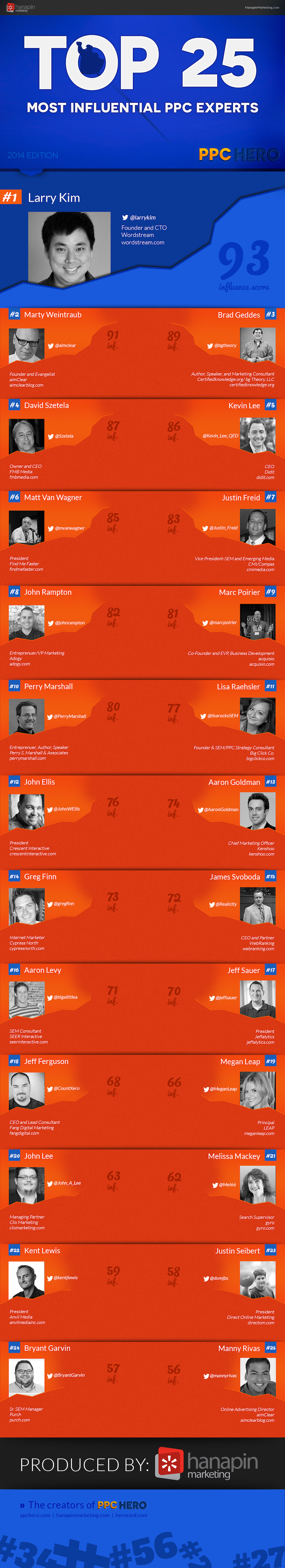 PPC-Heros-Top-25-Most-Influential-PPC-Experts-2014-Infographic