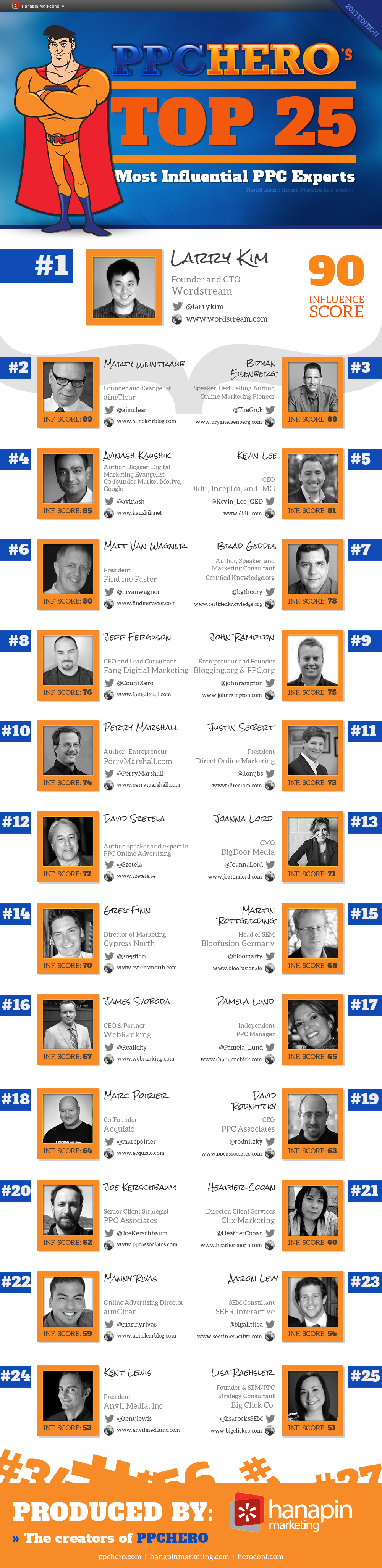 top 25 ppc experts 2013