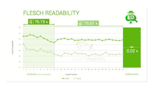 Flesch Readability