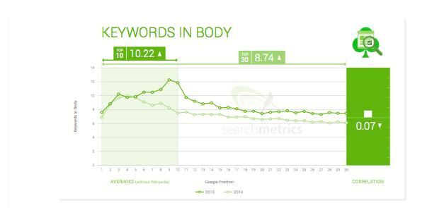 Keywords in body