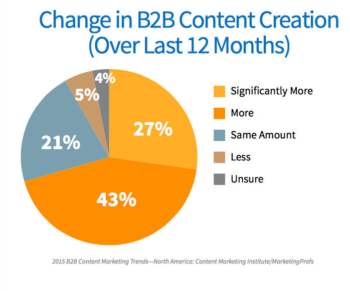 Change in B2B content creation
