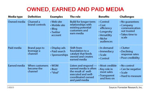 Owned earned paid media