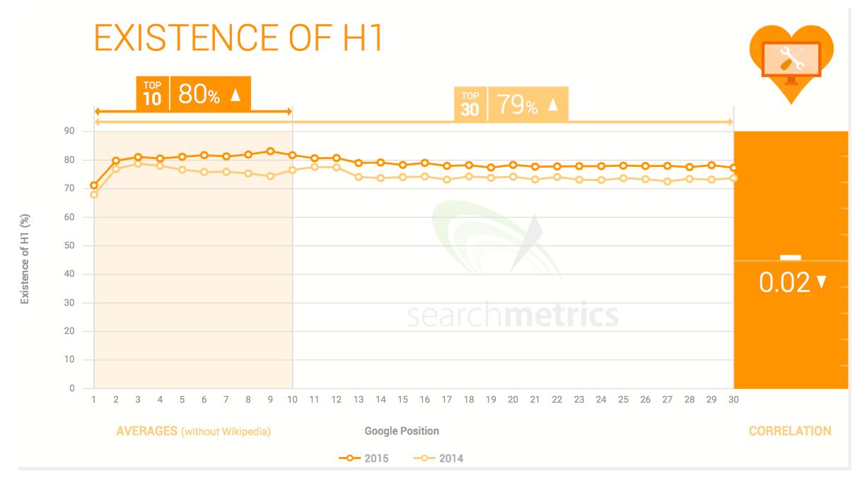 Searchmetrics report H1