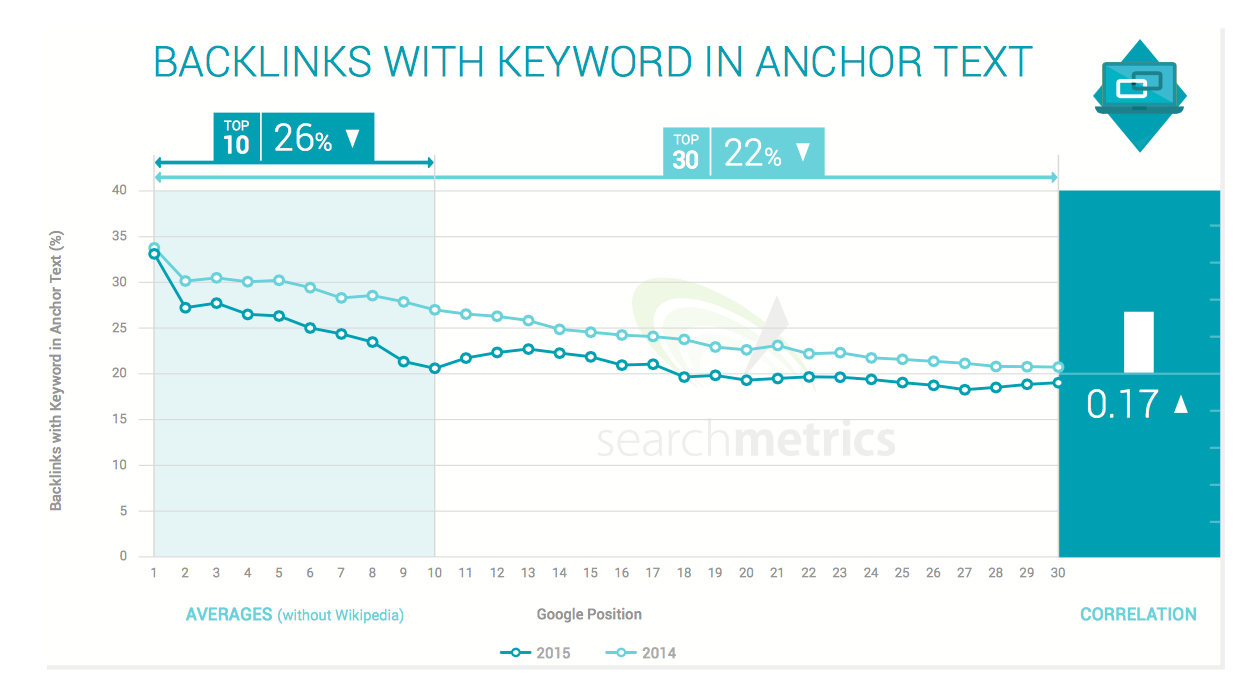Searchmetrics links anchor text