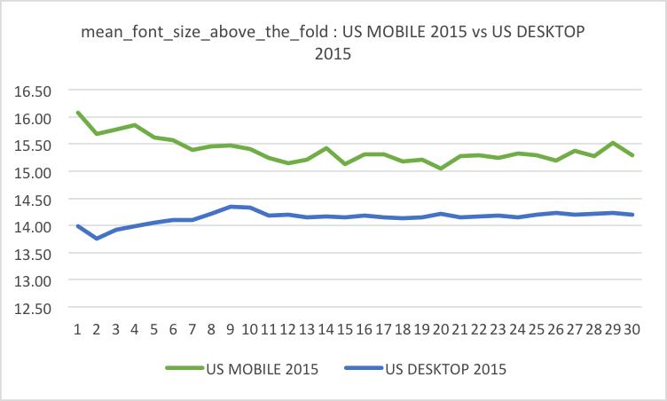 Searchmetrics font size mobile