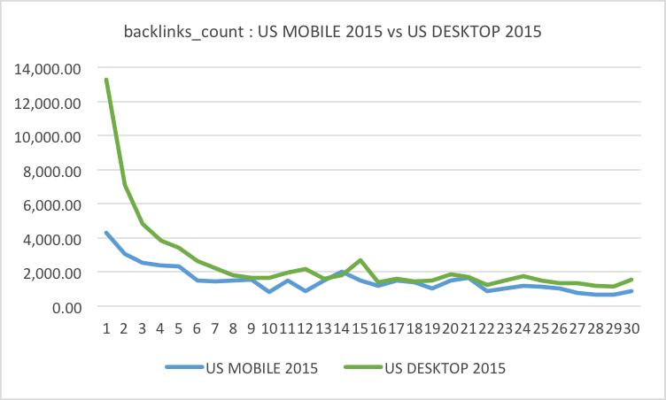Searchmetrics backlinks