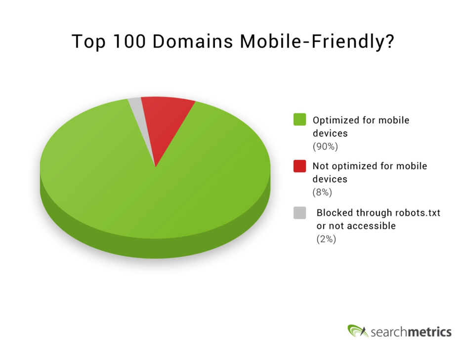 Mobile friendly domains