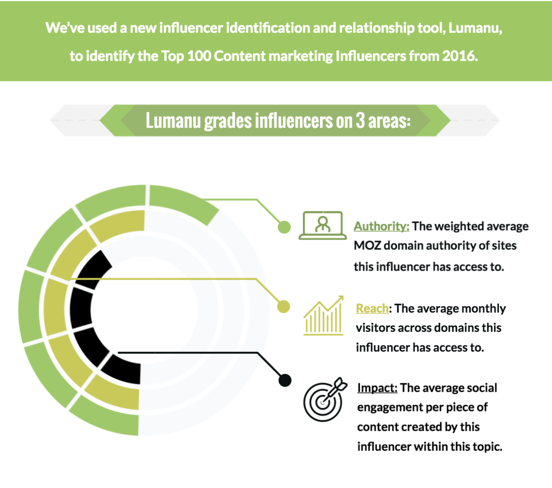 lumanu-grades-influencers-on-3-areas