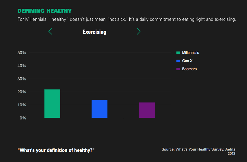 Goldman Sachs infographic: Millennial eat more healthy