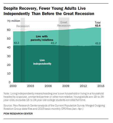 Pew Research recession