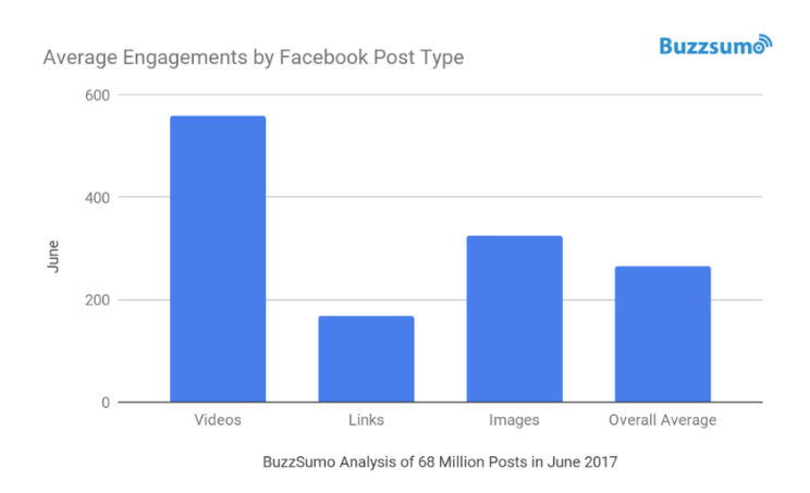 Buzzsumo post type engagement chart